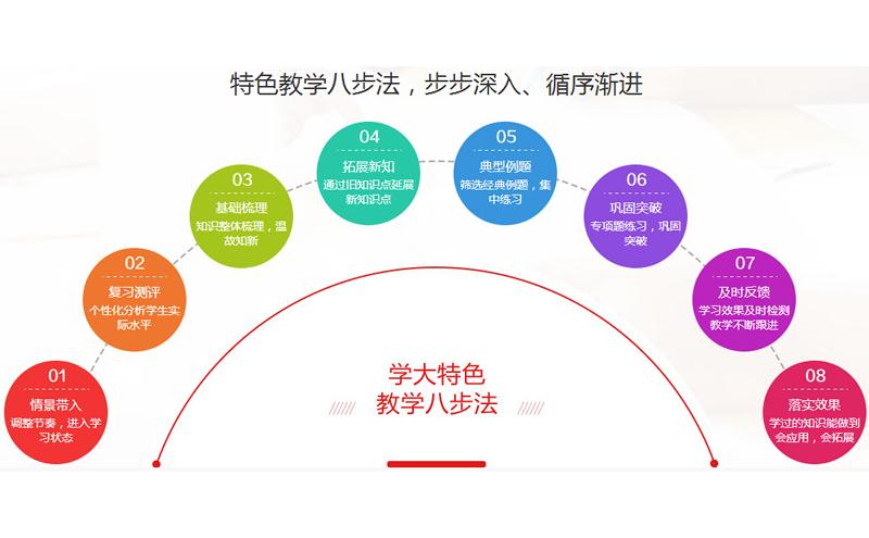 芜湖市城东有没有比较好的中考物理补习班?学大教育